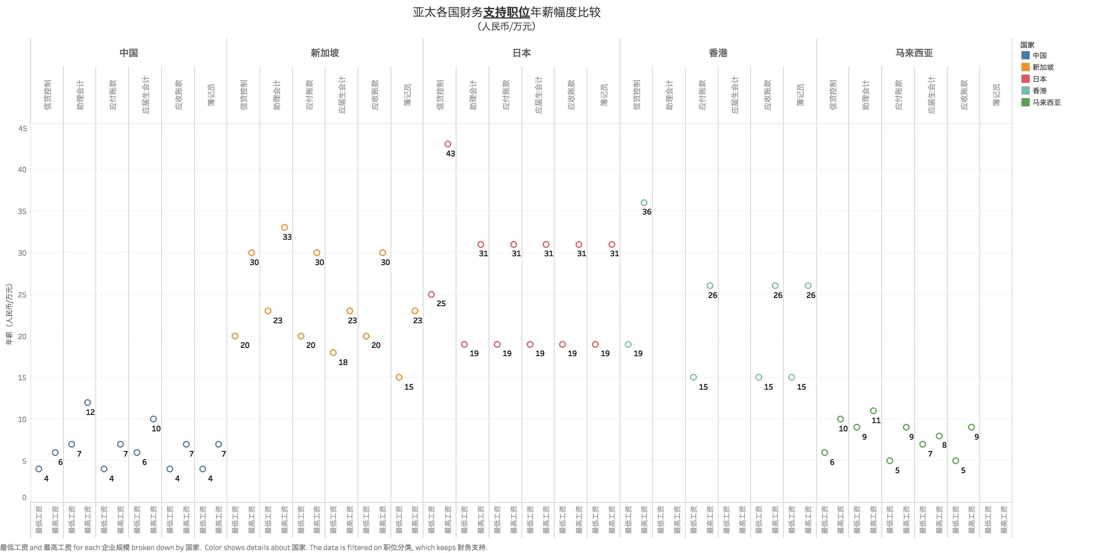 亚洲各国财务与会计支持职位薪酬比较 添加数据